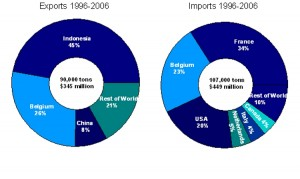 export and import countries