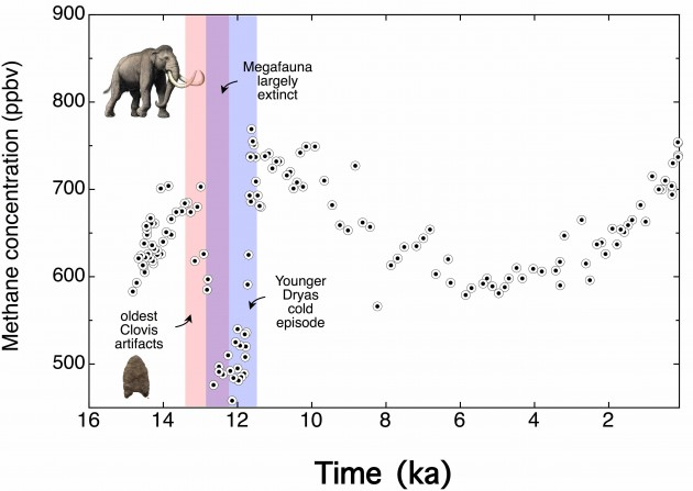 The extinction of megafauna closely coincides with an abrupt drop in atmospheric methane concentration
