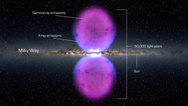 Image right: From end to end, the newly discovered gamma-ray bubbles extend 50,000 light-years, or roughly half of the Milky Way's diameter, as shown in this illustration. (Credit: NASA/GSFC)