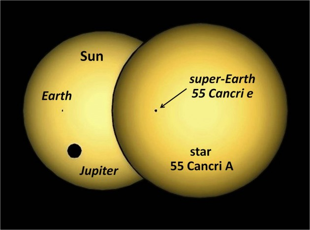 "Image right: Family portraits of two planetary systems: A simulation of the silhouette of planet 55 Cancri e passing in front of (""transiting"") its parent star, compared to the Earth and Jupiter transiting our Sun, as seen from outside the Solar System. The MOST space telescope detected the tiny dip in starlight caused when the super-Earth planet blocked a small portion of the disk of the star 55 Cancri A, which is nearly a twin to the Sun. (Credit: Jason Rowe, NASA Ames and SETI Institute and Prof. Jaymie Matthews, UBC)"