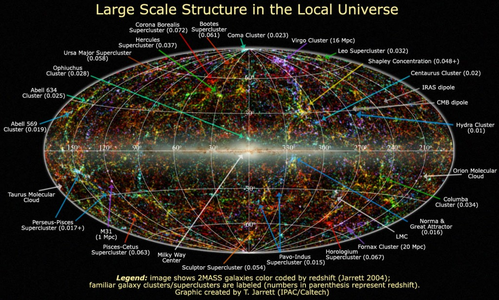 Finder chart of large scale structure in the local universe.