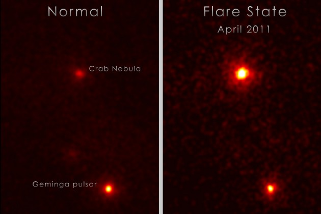 Fermi's LAT discovered a gamma-ray 'superflare' from the Crab Nebula on April 12, 2011. These images show the number of gamma rays with energies greater than 100 million electron volts from a region of the sky centered on the Crab Nebula. Both views eliminate emission form the Crab pulsar by showing the sky in between its pulses. In both images, the bright source below is the Geminga pulsar. At left, the region 20 days before the flare; at right, April 14. Credit: NASA/DOE/Fermi LAT/R. Buehler