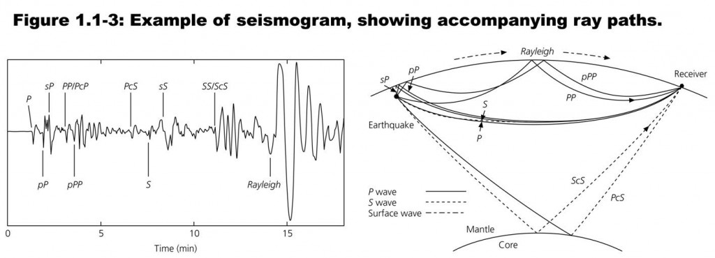 A simplified illustration of earthquake-triggered waves and the resulting seismogram from a site at distance (at left; tracing time on the x-axis and amplitude on the y-axis). The seismogram contains labels indicating the first arrival of waves; the largest amplitude waves in the case shown are waves traveling along the ground surface called Rayleigh waves. The depiction omits the wave paths moving to the left (as well as some other waves). Taken from Stein and Wysession (2003; their online PowerPoint presentation for Chapter 1 of An Introduction to Earthquakes, Seismology, Earthquakes, and Earth Structure).