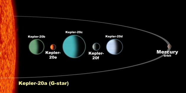 Kepler-20 planetary system
