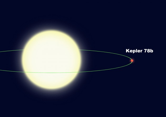 This diagram illustrates the tight orbit of Kepler-78b, which orbits its star every 8.5 hours at a distance of less than a million miles. It is only 2.7 stellar radii from the center of the star, or 1.7 stellar radii from the star's surface. (David A. Aguilar, CfA)