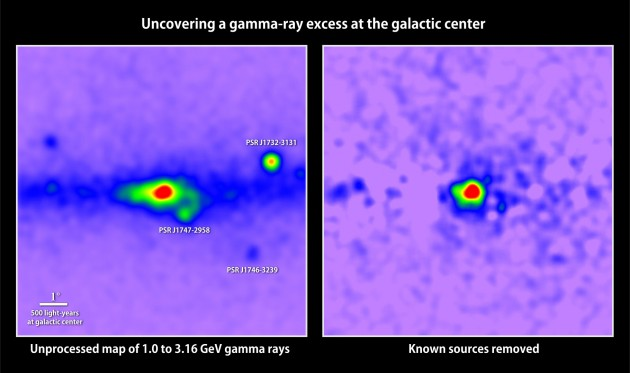 At left is a map of gamma rays with energies between 1 and 3.16 GeV detected in the galactic center by the Fermi Space Telescope; red indicates the greatest number. Removing all known gamma-ray sources (right) reveals excess emission that may arise from dark matter annihilations. (Image: T. Linden, Univ. of Chicago)