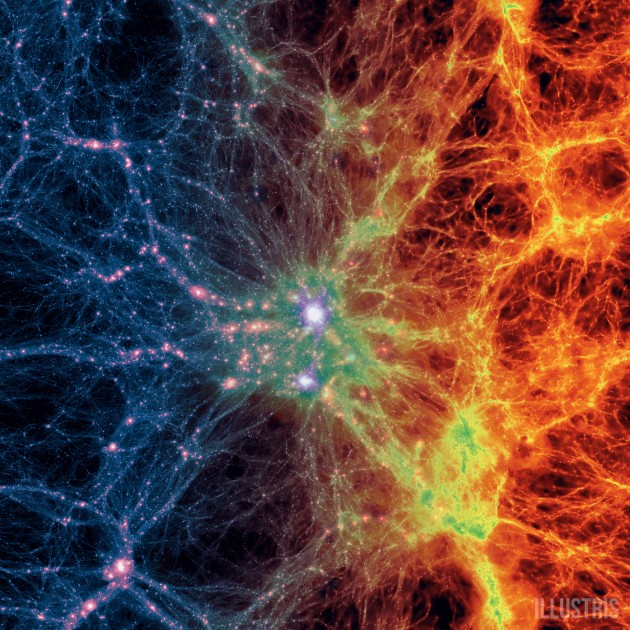This composite image from the Illustris simulation is centered on the most massive galaxy cluster existing today. It morphs from concentrations of dark matter (at left in blue and purple) to normal matter made mostly of hydrogen and helium gas (at right in red, orange and yellow). (Illustris Collaboration)