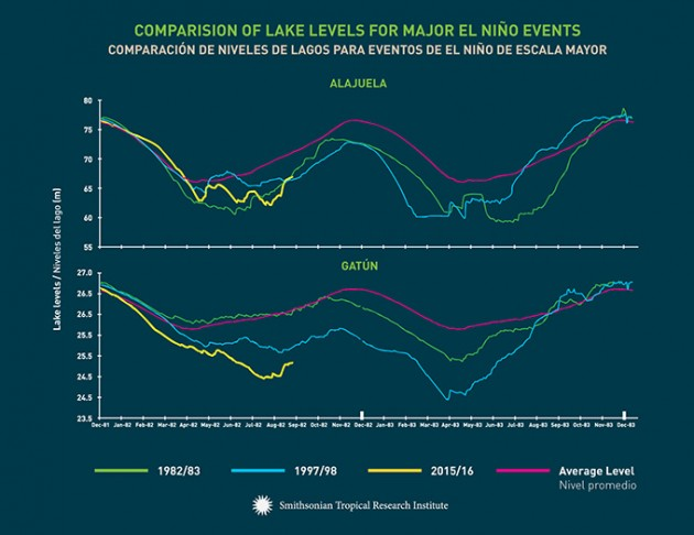 lake_levels_graphs
