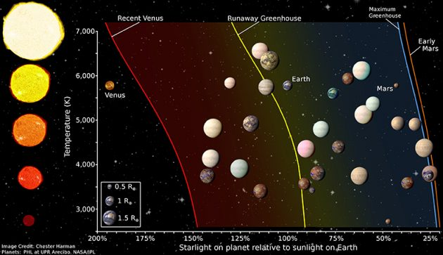habitable zone for stars